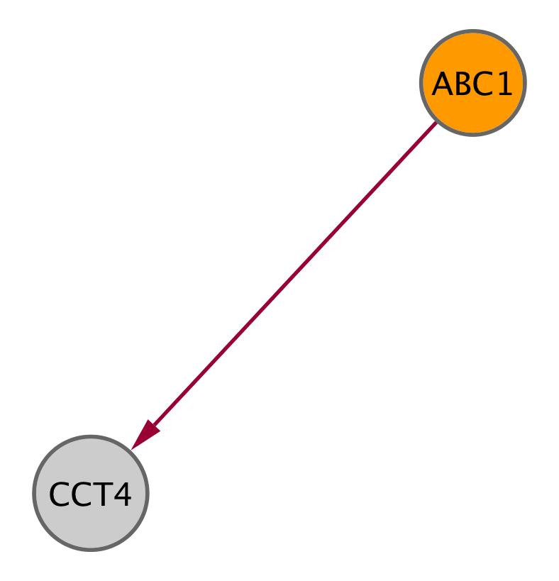ABC1 (YGL119W)