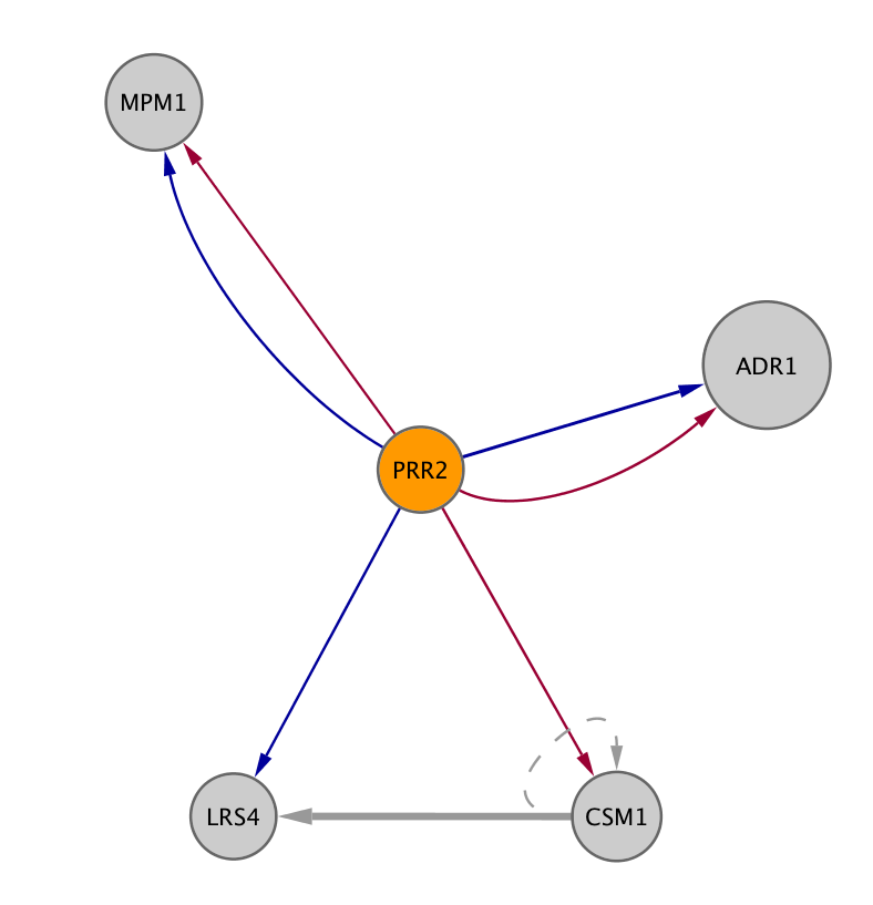 PRR2 (YDL214C)