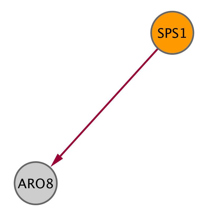 SPS1 (YDR523C)